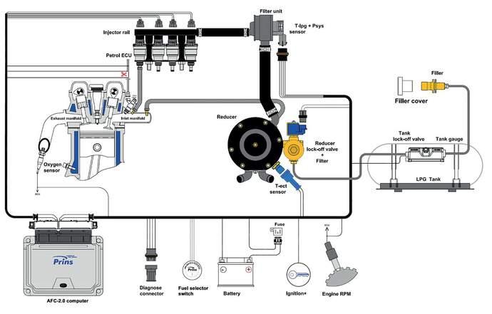 Autogas Schema